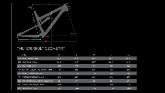 Thunderbolt-Geometry